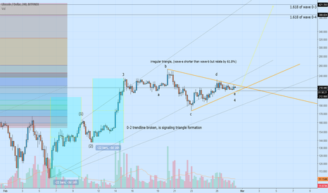 LTCUSD: LTC potential extended wave-5