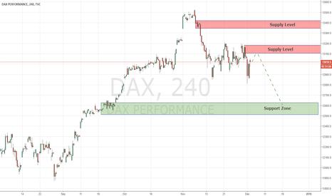 DAX: Key Levels DAX INDEX 04/12/2017