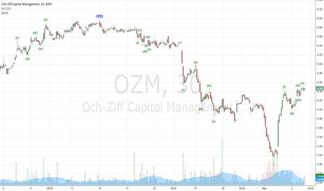 OZM: Ozm Elliot Wave