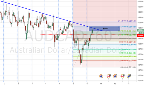 AUDCAD: Trading the trend