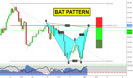 AUDJPY: Bat pattern at the D point