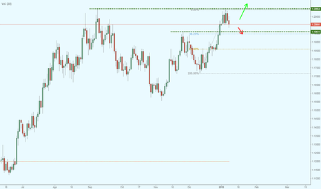 EURUSD: EUR/USD Posible retroceso en la tendencia