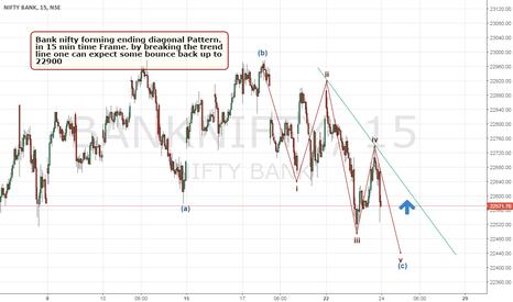 BANKNIFTY: Bank nifty 15 min EW Analysis
