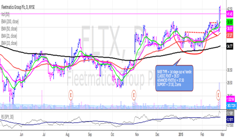 FLTX: FLTX up about 5% so far from the 39.57 pivot.