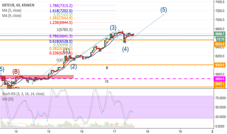 XBTEUR: Bitcoin Price Recovery Set For New All Time High €7100