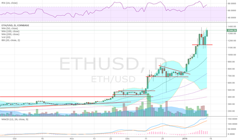 ETHUSD: South Korea ....pffft, yeah right
