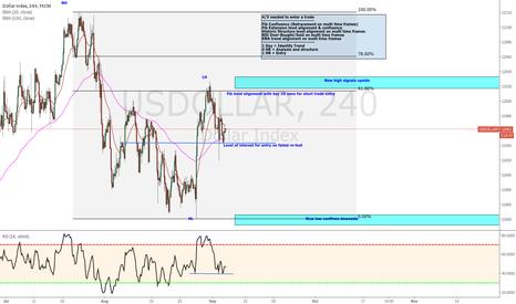 USDOLLAR: US Dollar Analysis and entry help