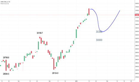 HSI: HSI hit a 10-year high on 15 Jan 2018 but what's next?
