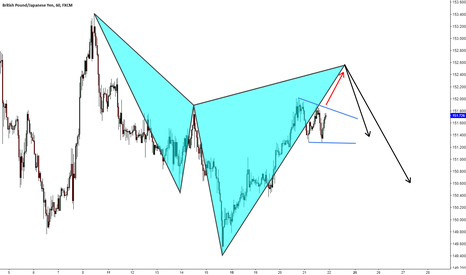 GBPJPY: GBPJPY H1 CYPHER