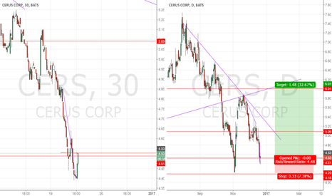 CERS: Possible break in downtrend.
