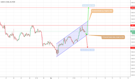 XAUUSD: Xauusd in Ascending channel