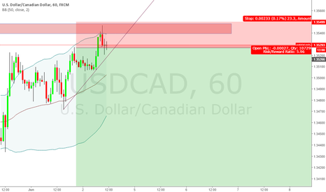 USDCAD: Minor retracement ended