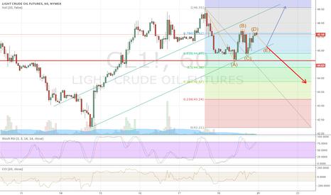 CL1!: Further drop?