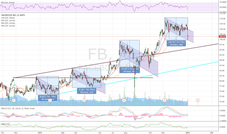 FB: $FBs Next Move?