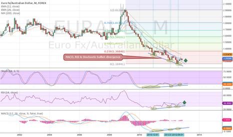 EURAUD: Monthly Bullish Divergence