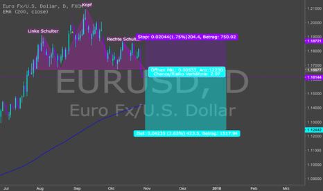 EURUSD: Short Idee zum €/$