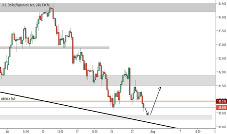 USDJPY: Retracement to support level