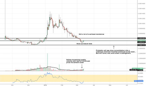ASTBTC: #ASTBTC #cryptocurrency #AirSwap showing signs of stability