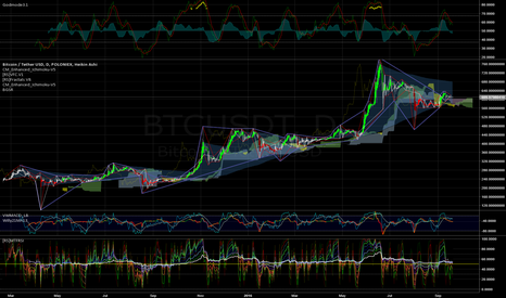 BTCUSDT: Just a collection of indicators.