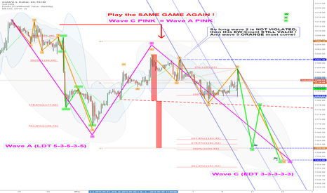 XAUUSD: Update: Today-EW-Target: 1159: (VALID, IF wave 2 NOT VIOLATED !)