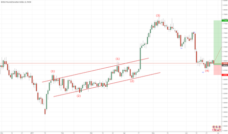 GBPCAD: long expect to Wave 5 or Old high( Wave 3) or B