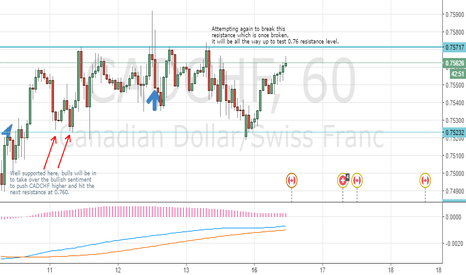 CADCHF: CADCHF, the bulls might be here sooner than later..