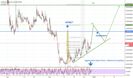 IOCBTC: IOC bullish af, potential 500% from current price!