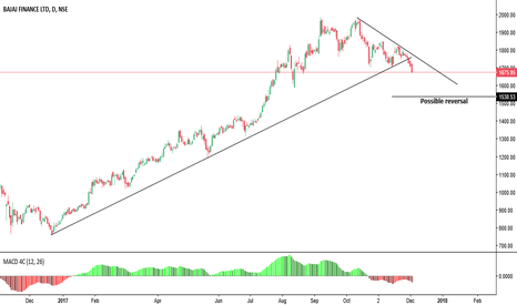 BAJFINANCE: If you are short be in it for next few 100 points