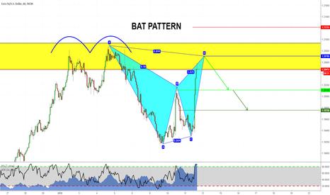 EURUSD: Bat Pattern su EURUSD