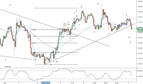 EURNZD: eurnzd - looking for wave 3