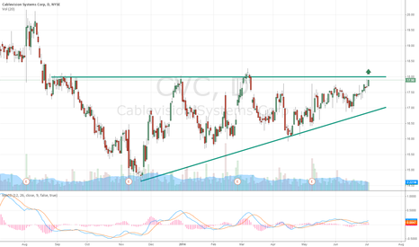 CVC: CVC Winding Up for Potential Breakout