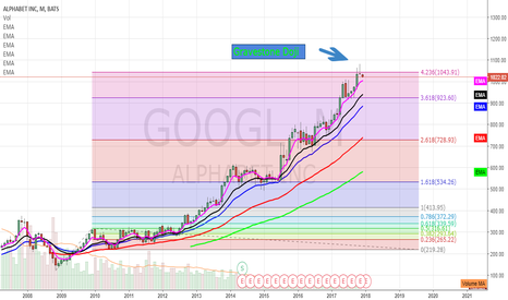 GOOGL: Weakness In Google. Monthly Candle Closes As A Gravestone Doji