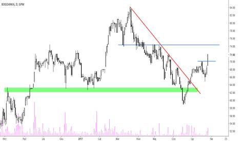 LWB: Bogdanka - trwa dynamiczna zwyżka cen akcji