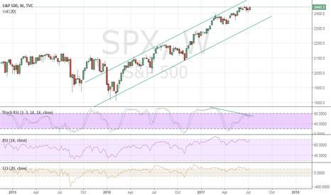 SPX: Bearish Divergence