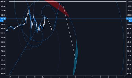BTCUSD: Fib Spirals - BTC/USD