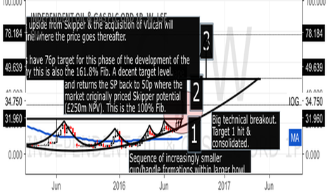 IOG: IOG (Independent Oil & Gas) - Continuing to Breakout