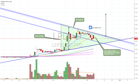 LPD: $LPD to test 50MA