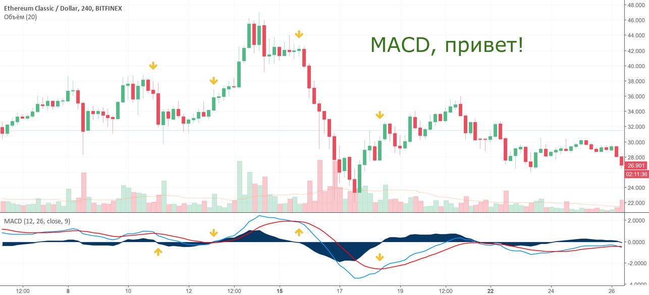 Эй MACD, подкинь деньжат! Разбор ТОП-индикатора на графике ETC
