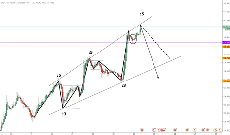 GBPJPY: Invalidation due to 5th wave Extension...