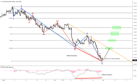 USDCAD: USDCAD - Ready to go long