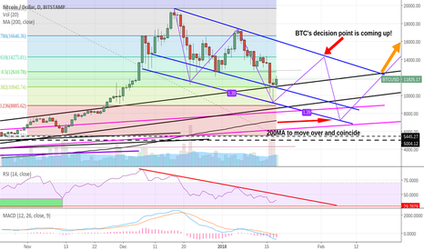BTCUSD: Bitcoin to 14.3k before dropping to 7.5k? Or not?