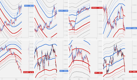 UKX: GOLD / SILVER / USDCAD / EURGBP / CRUDE OIL / DAX / SPX / UKX