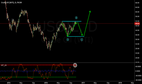 USOIL: ABC FLAT BEFORE ANOTHER IMPULSE UP ?