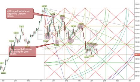 EURUSD: EURUSD gann square analysis on monthly chart.