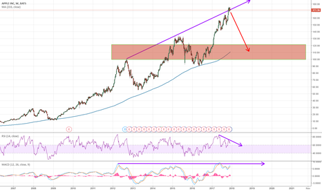 AAPL: Apple to 120 Area again