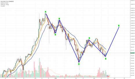 BTCUSD: Bitcoin possível onda de Elliott 3