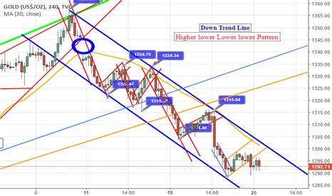GOLD: Down trend and also make high lower and lower lower