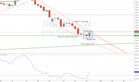 GBPUSD: GBP/USD following EUR/USD Breakout??