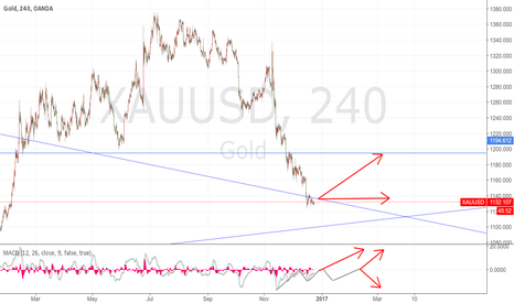 XAUUSD: Potential correction gives the next short chance