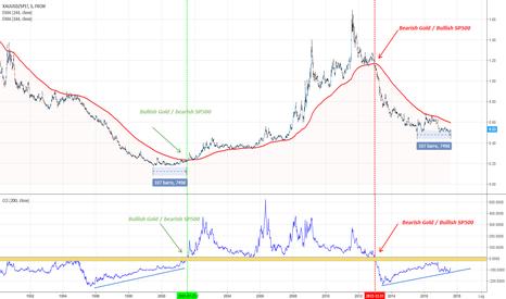 XAUUSD/SP1!: Gold o SP500? il ratio inizia ad avvicinarsi al segnale